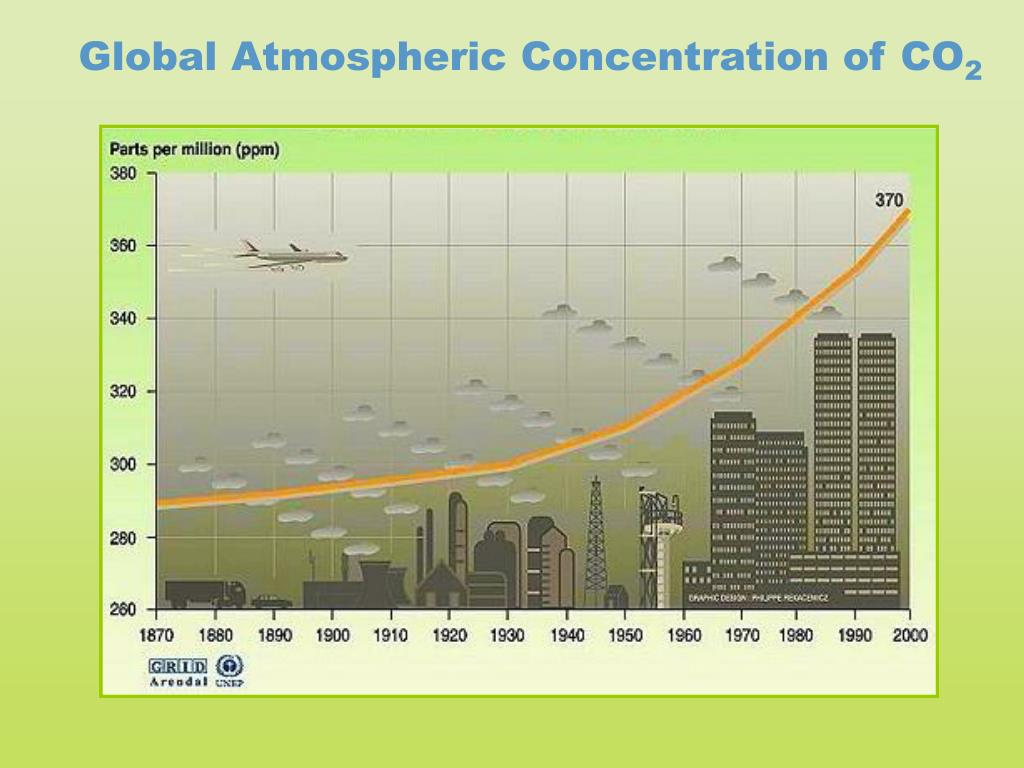 Global Atmospheric Concentration of CO