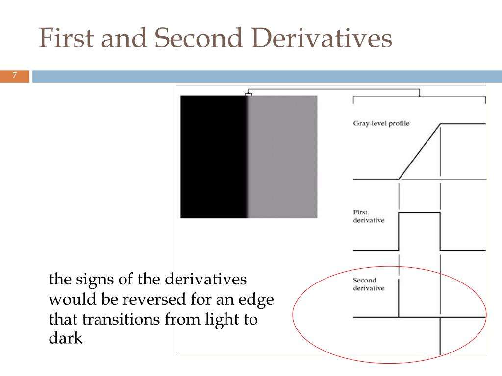 the signs of the derivatives would be reversed for an edge that transitions from light to dark