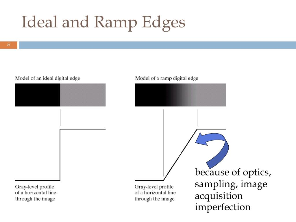 because of optics, sampling, image acquisition imperfection
