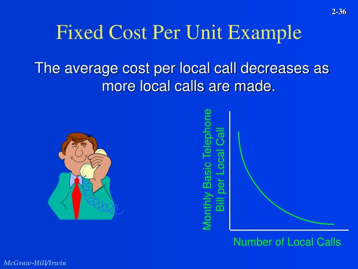 Fixed Cost Per Unit Example