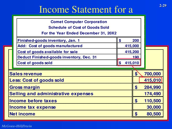 Income Statement for a Manufacturer
