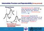 intermediate precision and reproducibility of any process