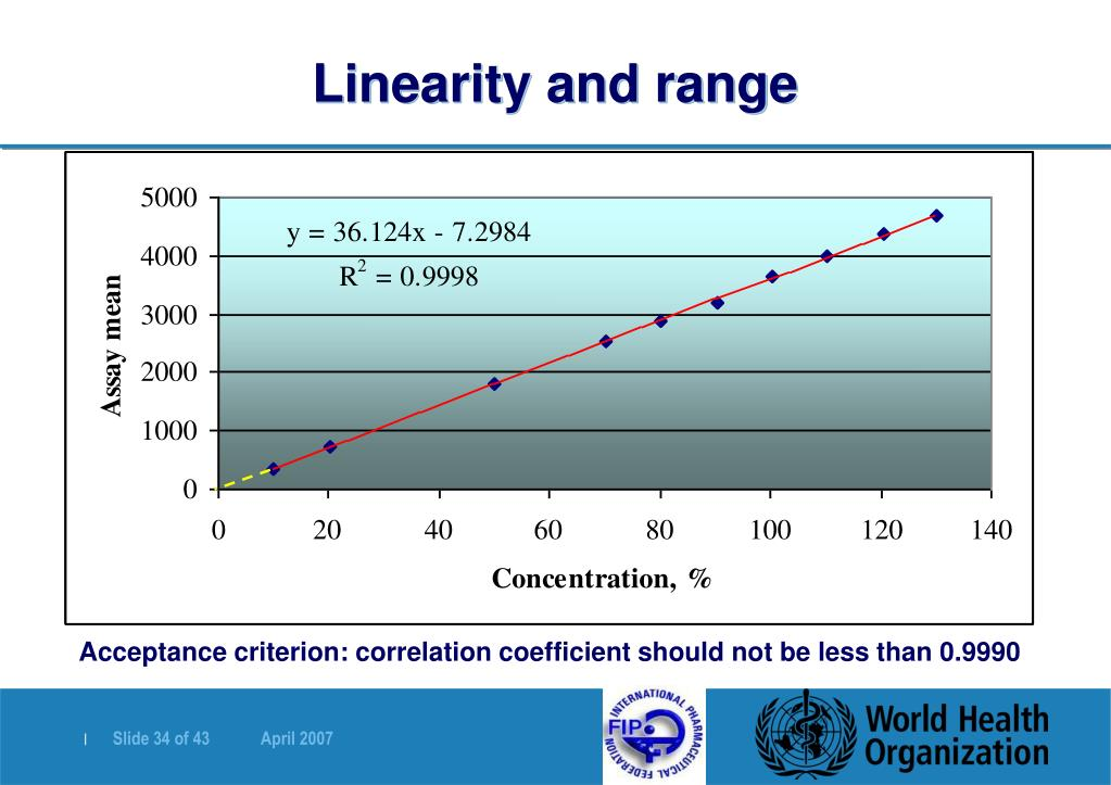 Linearity and range