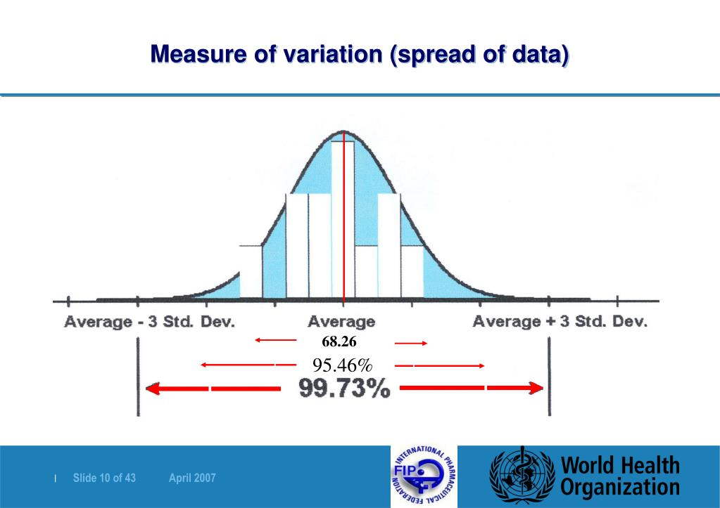 Measure of variation (spread of data)