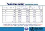 percent accuracy hypothetical figures