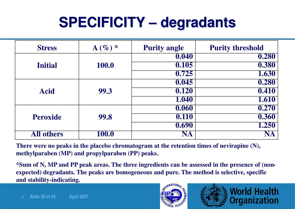 SPECIFICITY – degradants