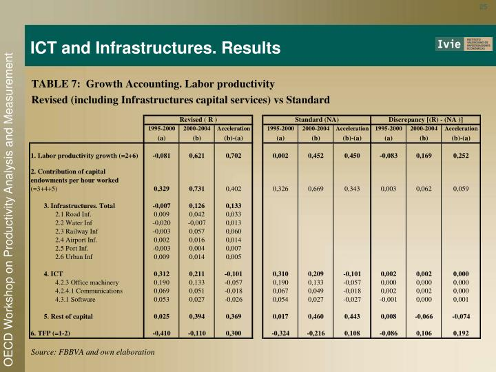 ICT and Infrastructures. Results