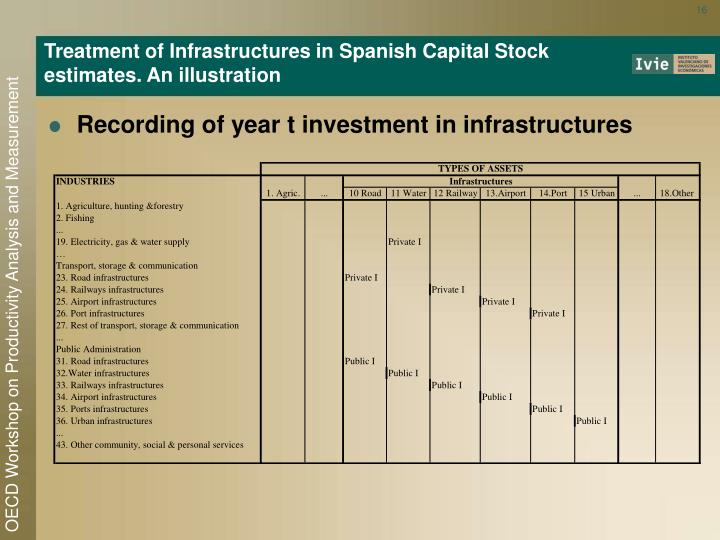 Treatment of Infrastructures in Spanish Capital Stock