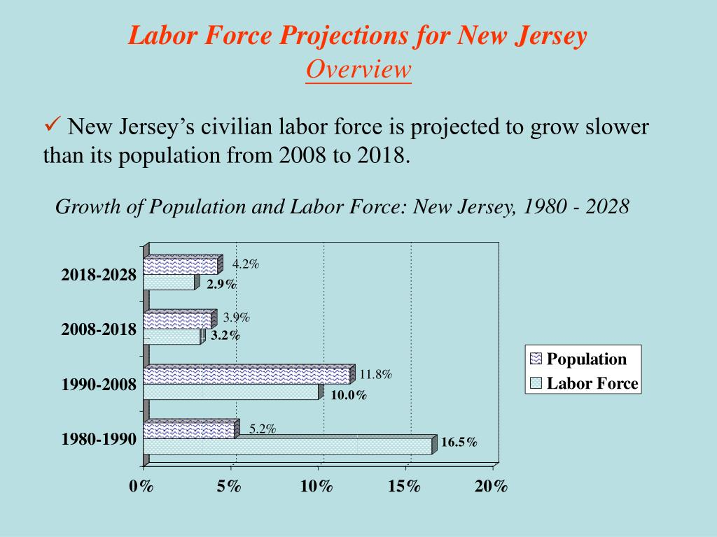 Labor Force Projections for New Jersey