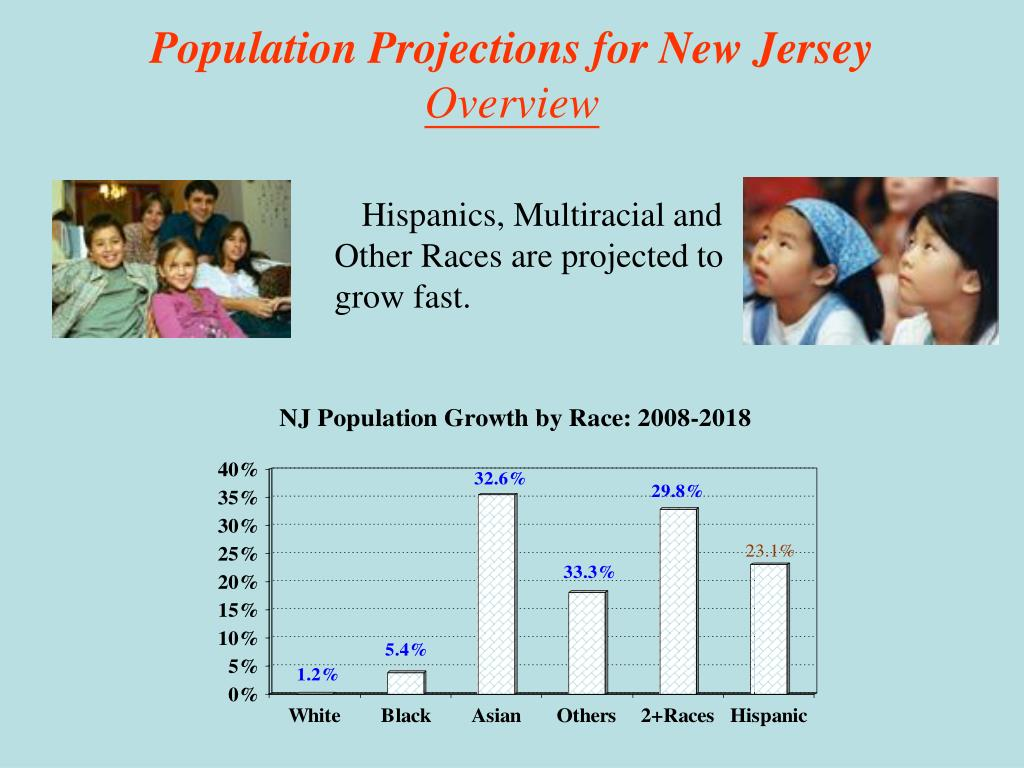 Population Projections for New Jersey