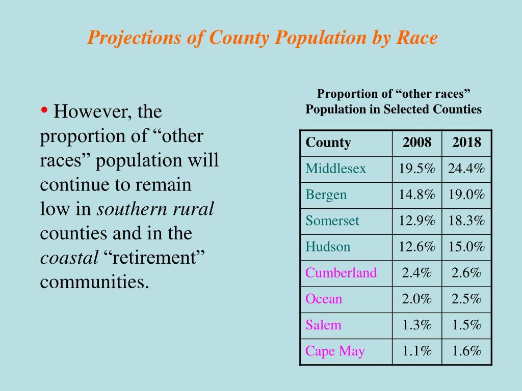 Projections of County Population by Race