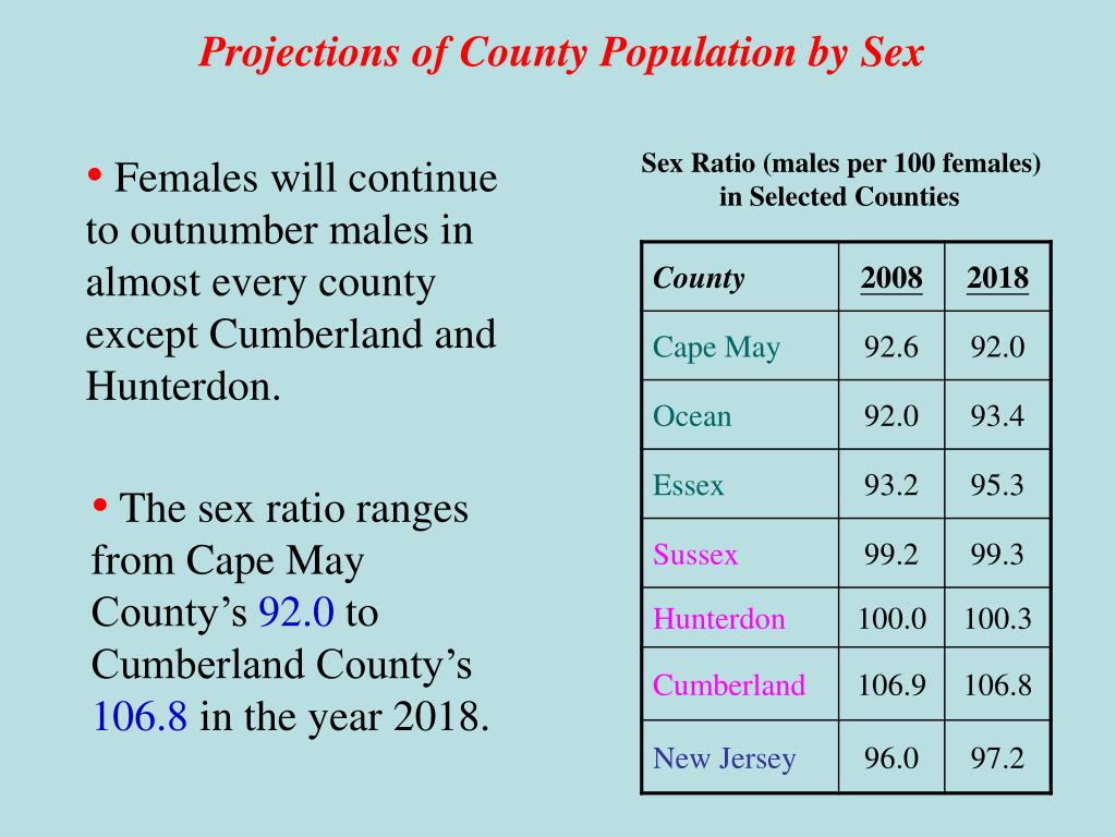 Projections of County Population by Sex