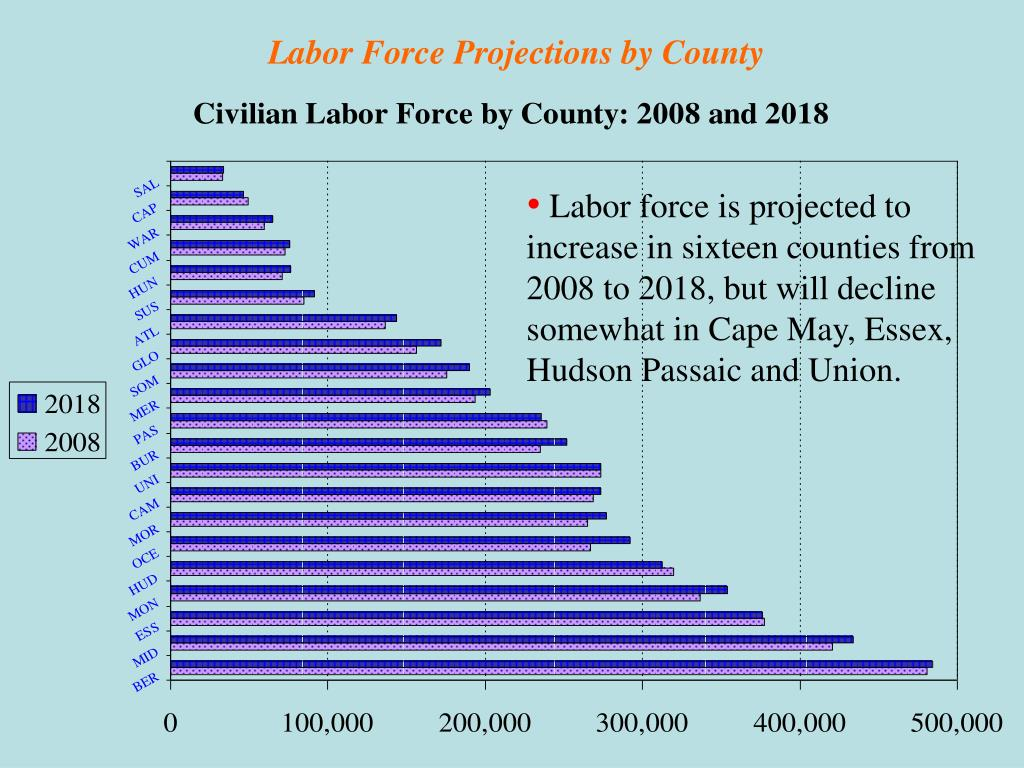 Labor Force Projections by County
