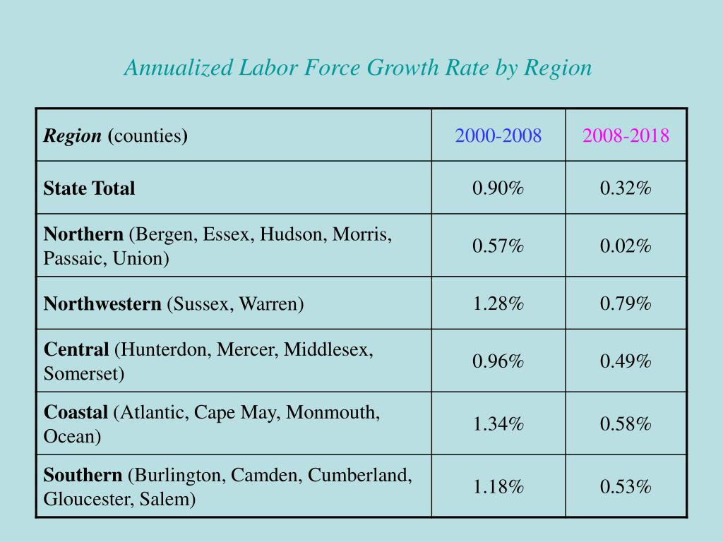 Annualized Labor Force Growth Rate by Region