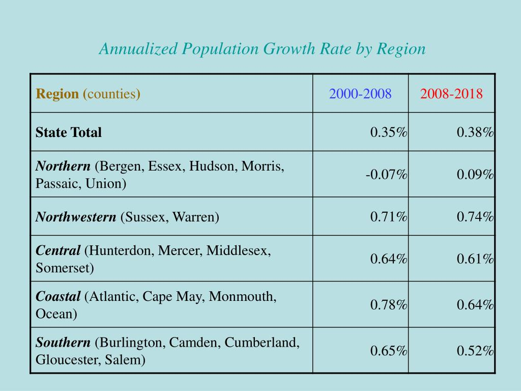 Annualized Population Growth Rate by Region