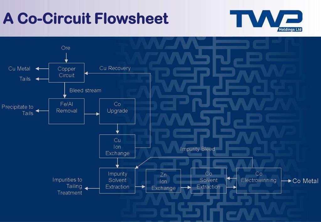 A Co-Circuit Flowsheet