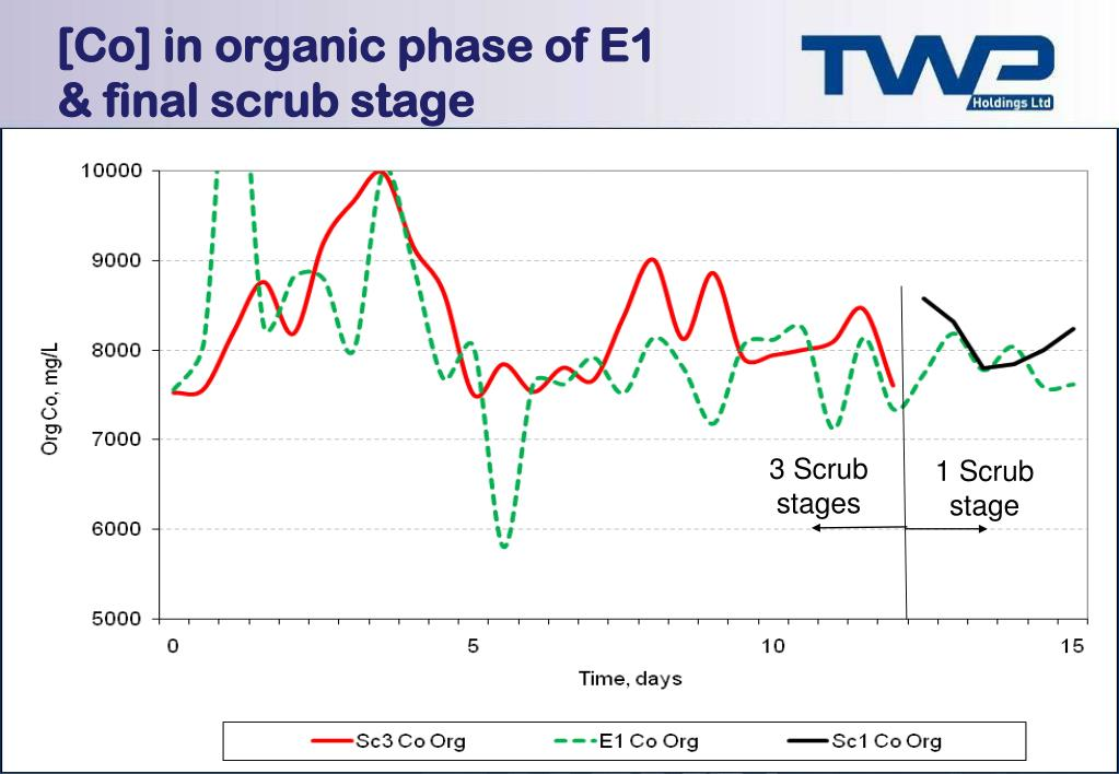 [Co] in organic phase of E1 & final scrub stage