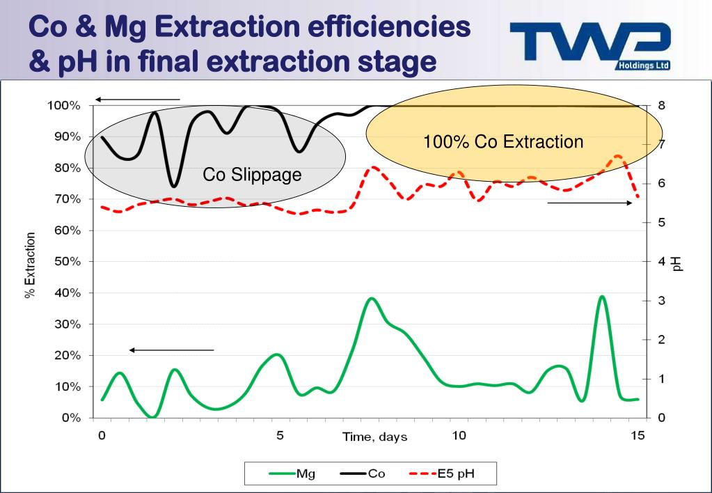 Co & Mg Extraction efficiencies & pH in final extraction stage