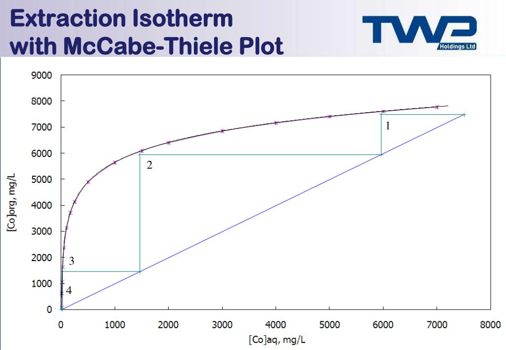 Extraction Isotherm