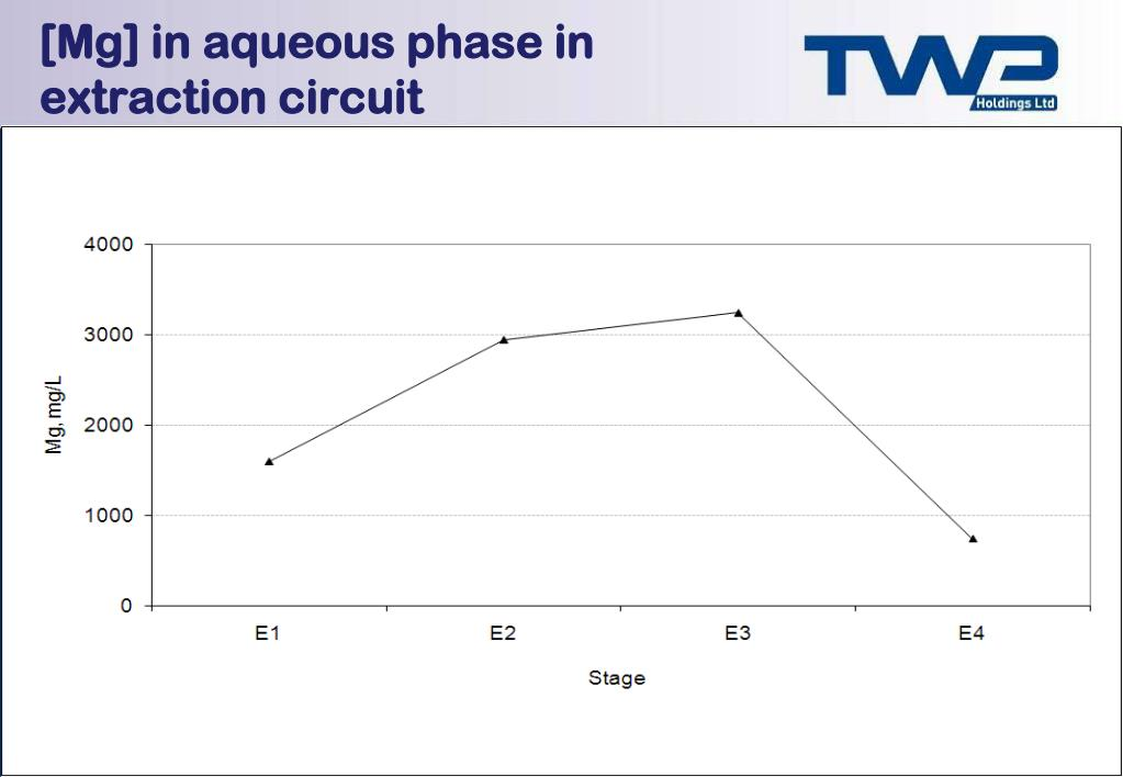 [Mg] in aqueous phase in extraction circuit