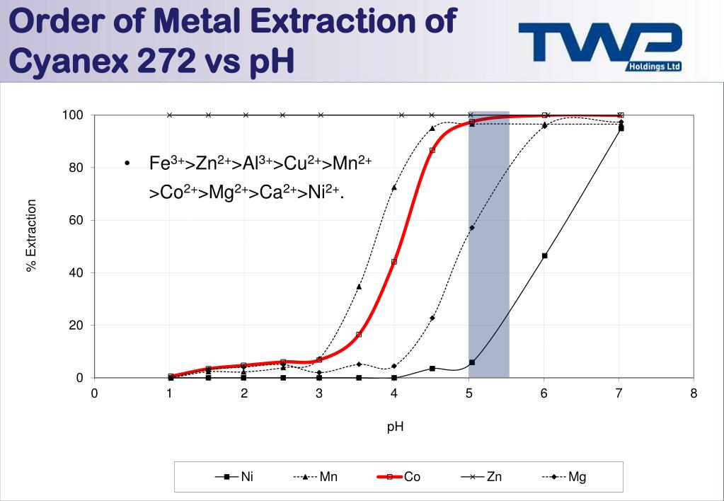 Order of Metal Extraction of Cyanex 272 vs pH