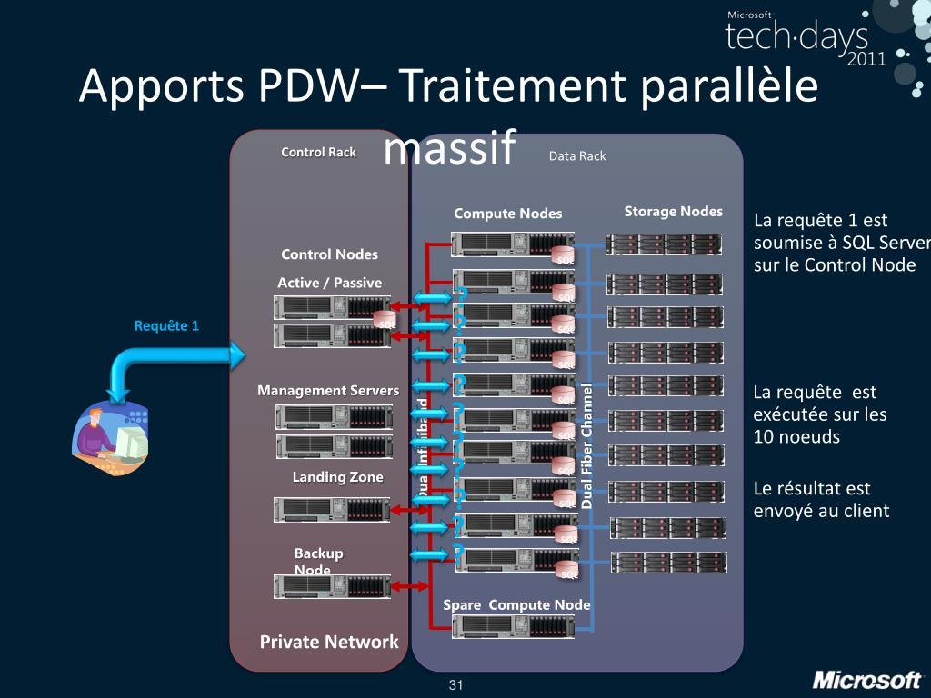 Apports PDW– Traitement parallèle massif