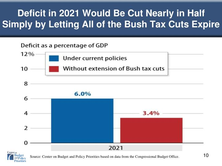 Deficit in 2021 Would Be Cut Nearly in Half Simply by Letting All of the Bush Tax Cuts Expire