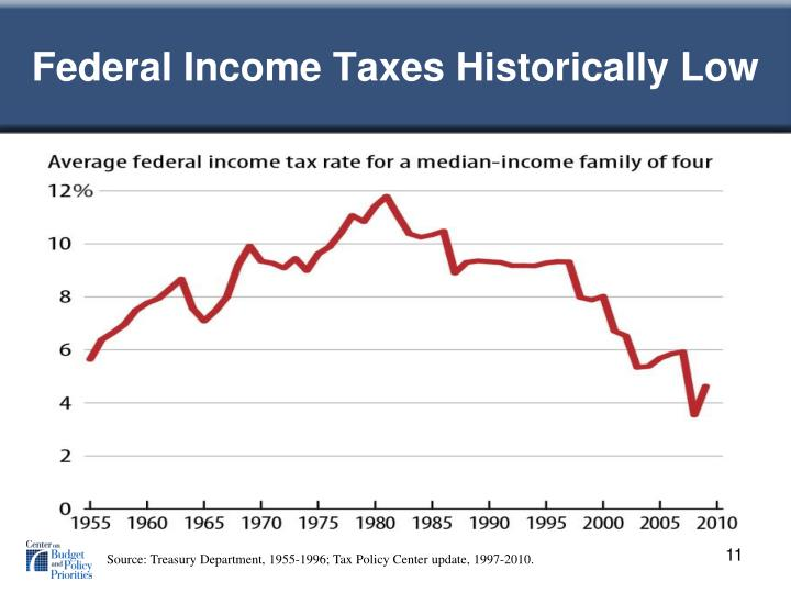 Federal Income Taxes Historically Low