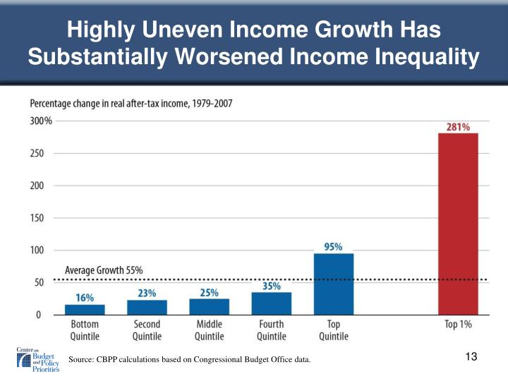 Highly Uneven Income Growth Has Substantially Worsened Income Inequality