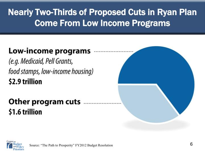 Nearly Two-Thirds of Proposed Cuts in Ryan Plan Come From Low Income Programs