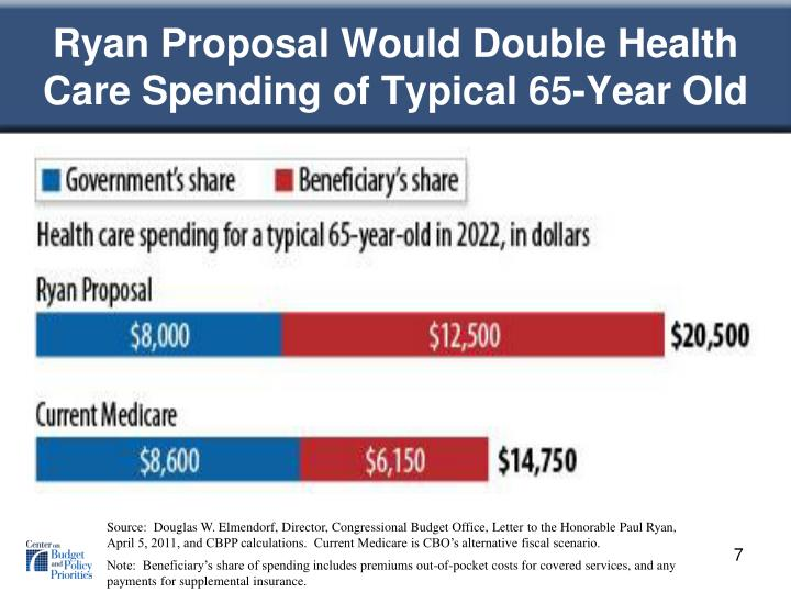 Ryan Proposal Would Double Health Care Spending of Typical 65-Year Old