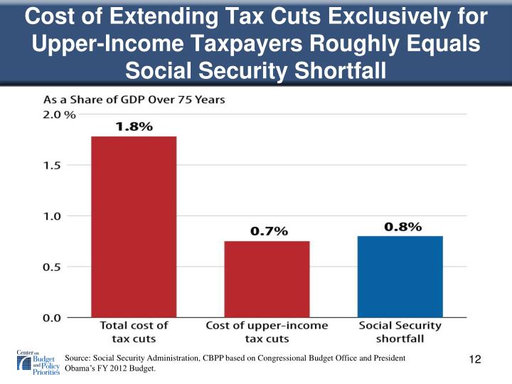 Cost of Extending Tax Cuts Exclusively for Upper-Income Taxpayers Roughly Equals Social Security Shortfall