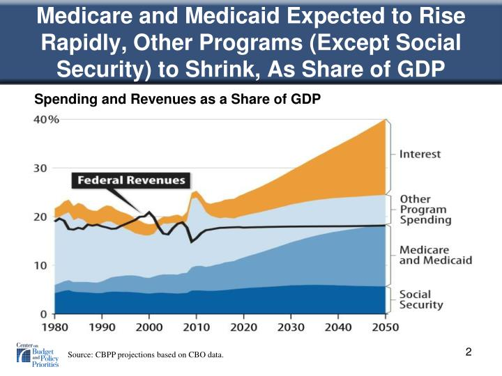 Medicare and Medicaid Expected to Rise Rapidly, Other Programs (Except Social Security) to Shrink, A...