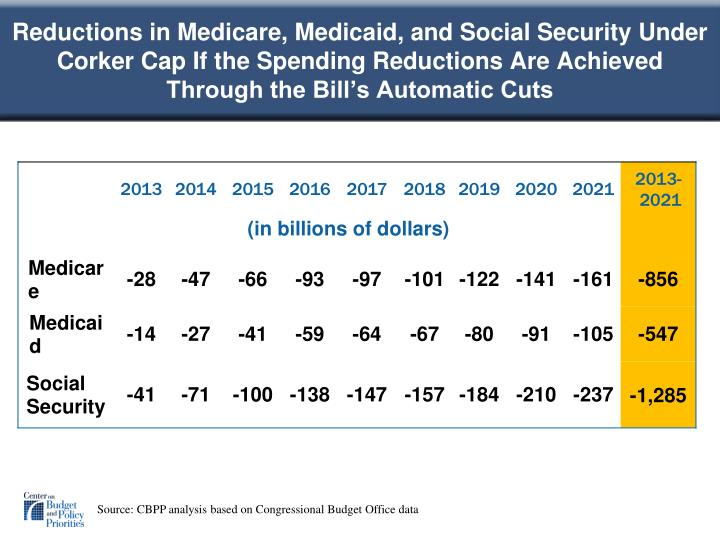 Reductions in Medicare, Medicaid, and Social Security Under Corker Cap If the Spending Reductions Are Achieved Through the Bill's Automatic Cuts
