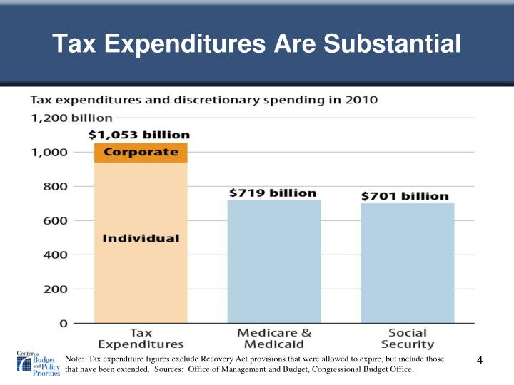 Tax Expenditures Are Substantial