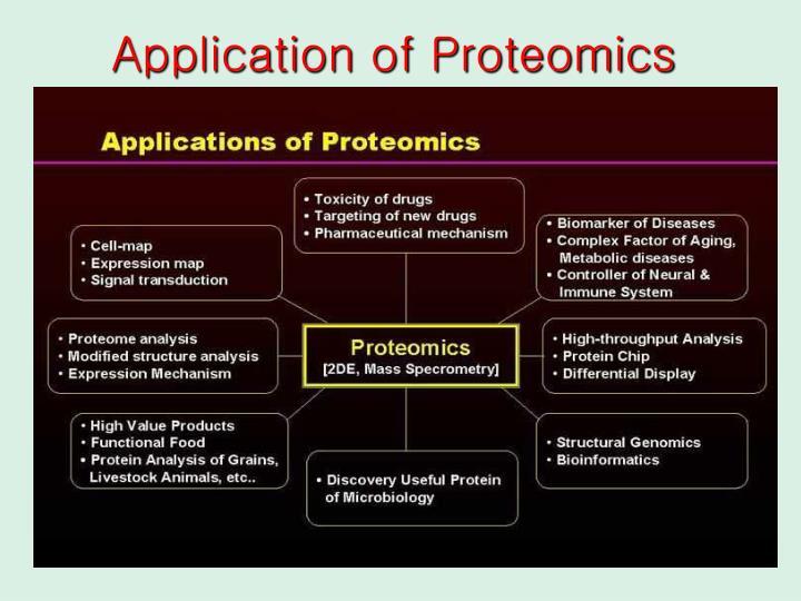 Application of Proteomics