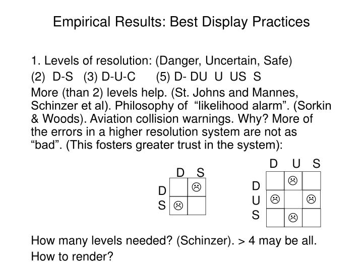 Empirical Results: Best Display Practices