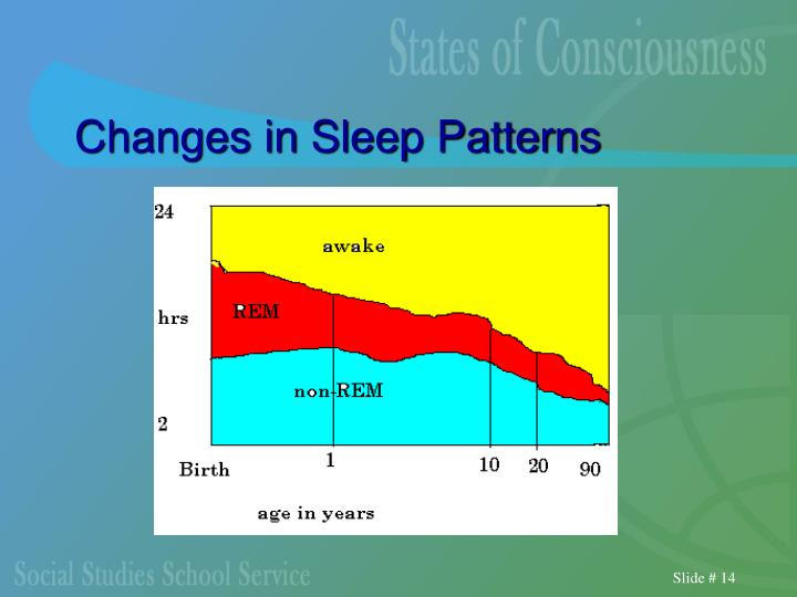 Changes in Sleep Patterns