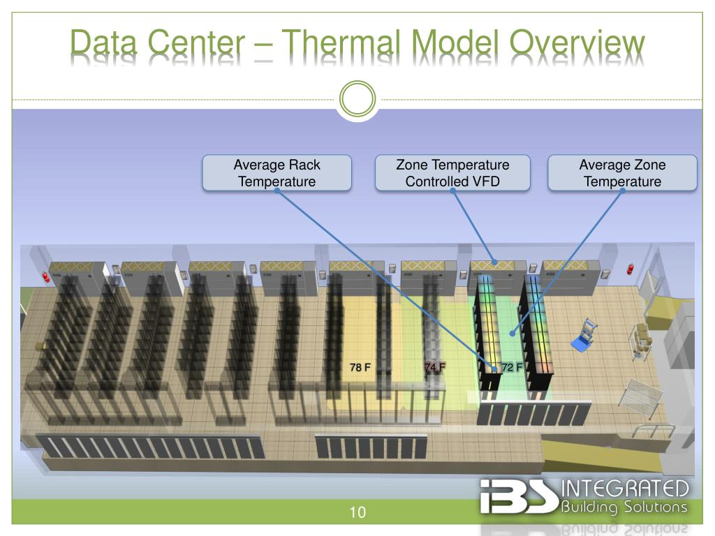 Data Center – Thermal Model Overview