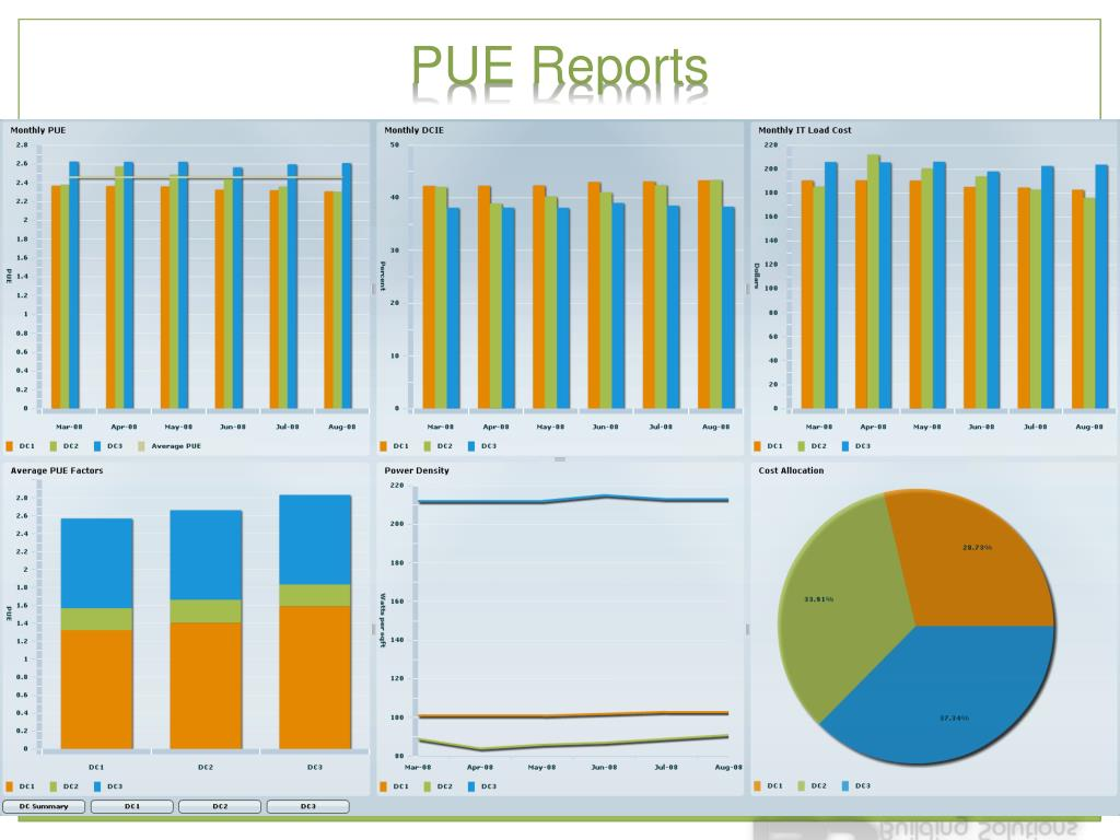 PUE Reports