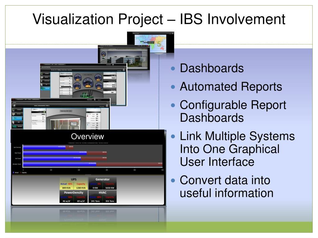 Visualization Project – IBS Involvement