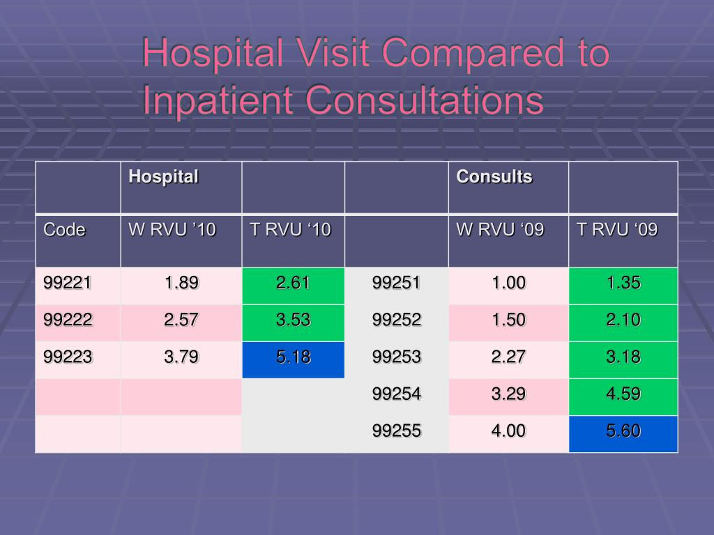 Hospital visit codes