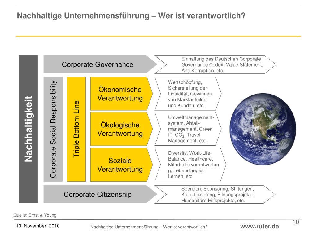 Nachhaltige Unternehmensführung – Wer ist verantwortlich?