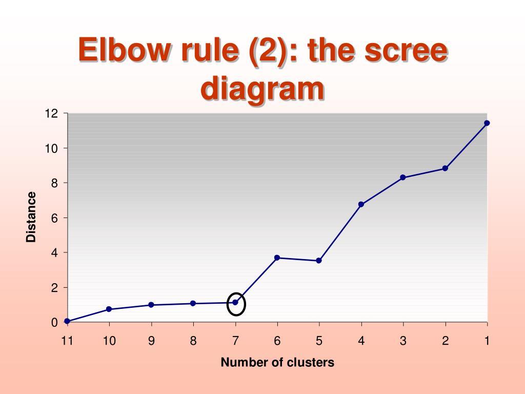 Elbow rule (2): the scree diagram