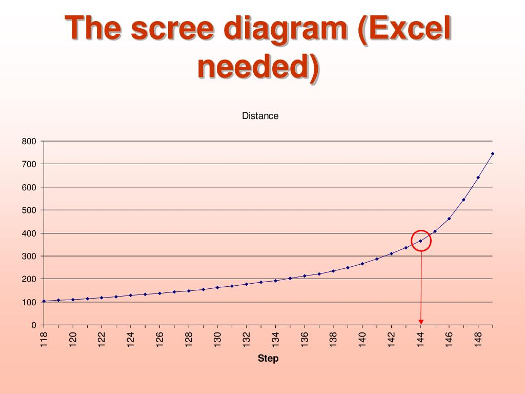 The scree diagram (Excel needed)