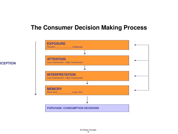 The consumer decision making process