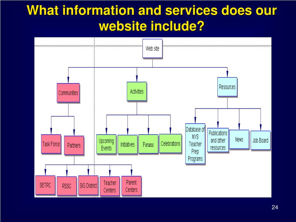 What information and services does our website include?