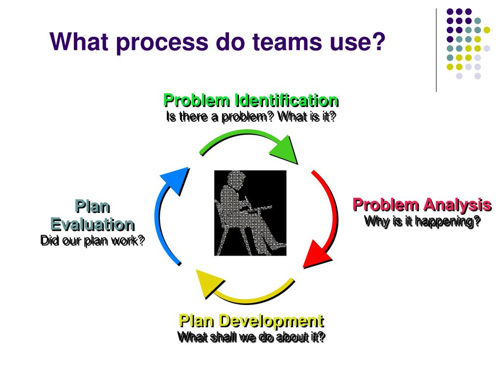 What process do teams use?