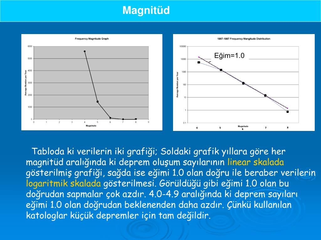 Magnitüd