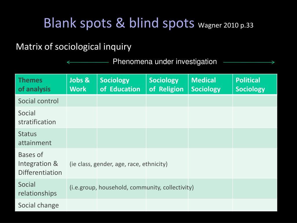 Blank spots & blind spots
